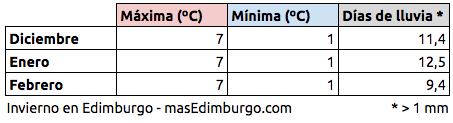 El tiempo en Edimburgo invierno temperaturas medias