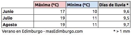 El tiempo en Edimburgo verano temperaturas medias